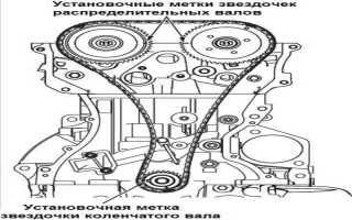 Замена ремня грм митсубиси аутлендер